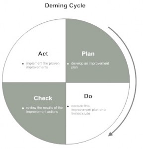 DemingCycle