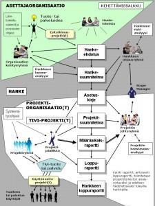 TiVi-johtamisen kokonaiskuva